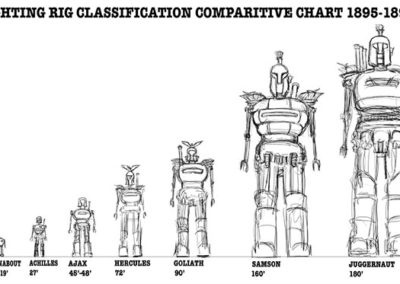 Fighting rig classification comparative chart 1885 - 1898